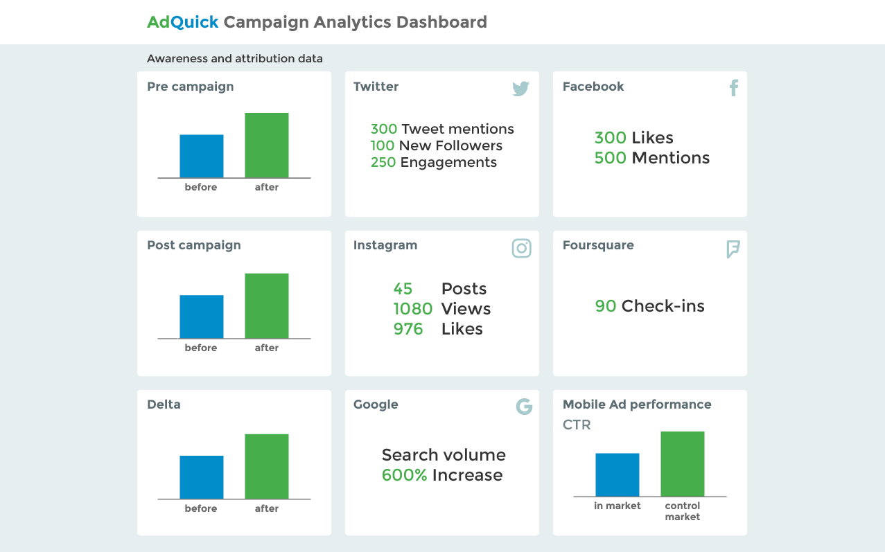 AdQuick launches first platform for online-only booking of billboard ads - AdQuick analytics dashboard