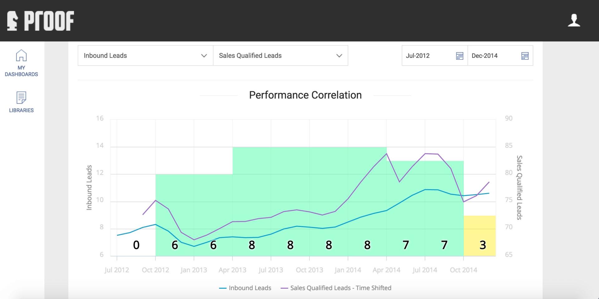 proof-performance-correlation