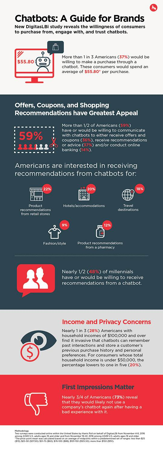 What's A Chatbot? Most Americans Don't Know