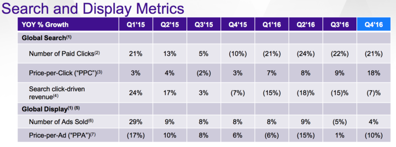 Yahoo beats Q4 earnings expectations, pushes closing of Verizon deal into Q2 - Yahoo Q4 2016