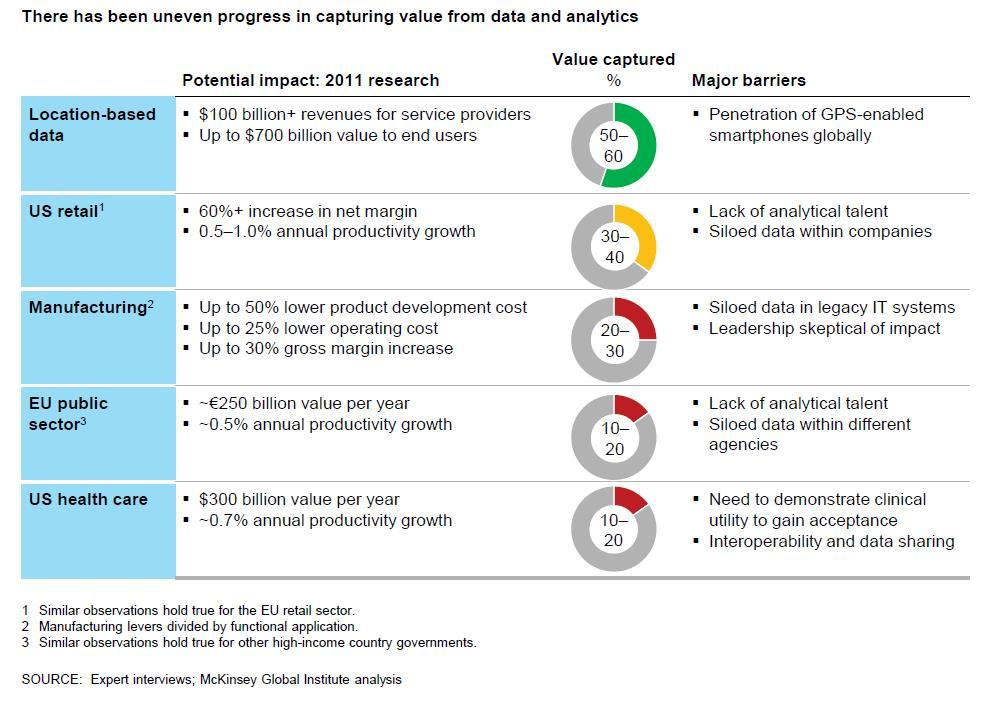 McKinsey's 2016 Analytics Study Defines The Future Of Machine Learning