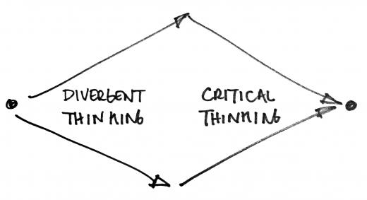 How Brainstorming Improves Creative Problem Solving