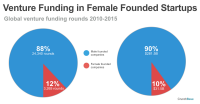 11 of the Coolest Startups Founded By Women (That You Might Not Know)