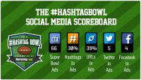 Hashtags in Super Bowl ads slip to 30% in 2017, overtaken by URL use in 41%