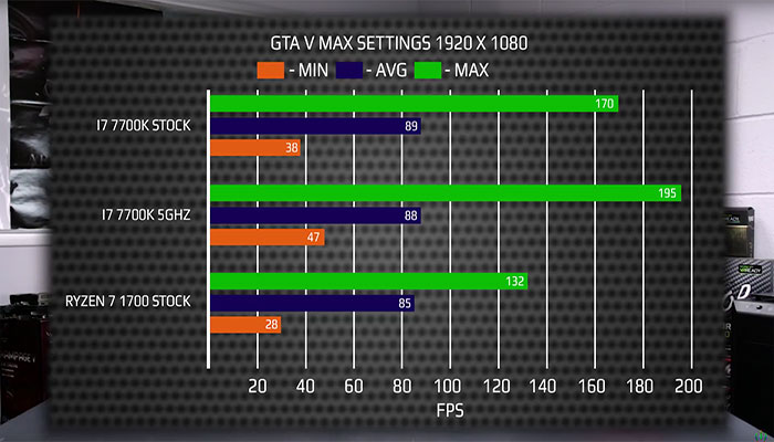 AMD Ryzen 7 1700 Vs. Intel i7 7700K Gaming Performance in GTA 5 and Cinebench – First Ever Single & Multi-Thread Performance Analysis