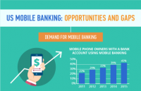 US Mobile Banking: Opportunities and Gaps [Infographic]