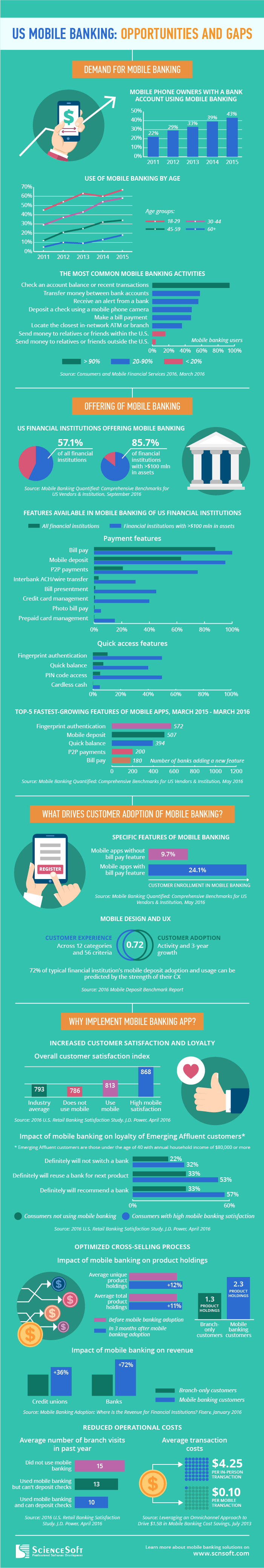 US Mobile Banking Infographic