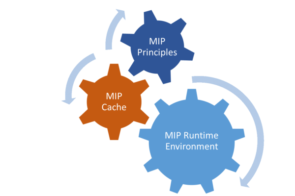 Baidu becomes Google's biggest ally in mobile page speed - Mobile Page Accelerator – MIP Components: Core Parts
