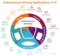 Automotive 2.0: The new road ahead to autonomous vehicles