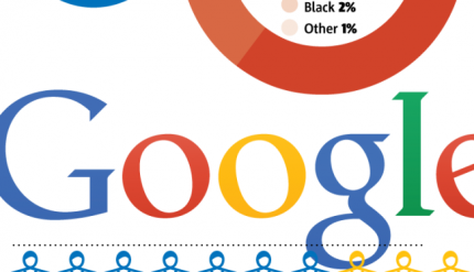 Google's Multicultural Marketing Forum Ups The Game For Hispanic Market Researchers
