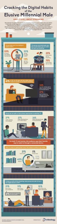 If You Force a Choice Between Cable & Streaming [Infographic]