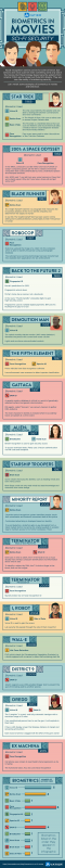 The Future of Biometrics in Social Media Networks [Infographic]