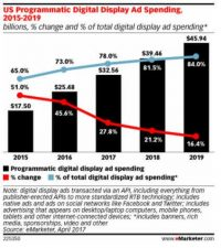 Nearly 80 percent of US display ad spend will be programmatic in 2017 [eMarketer]
