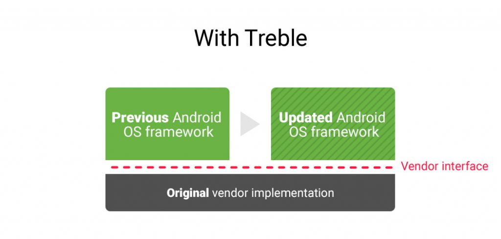 Google's Project Treble Will End Slow And Irregular Android Updates