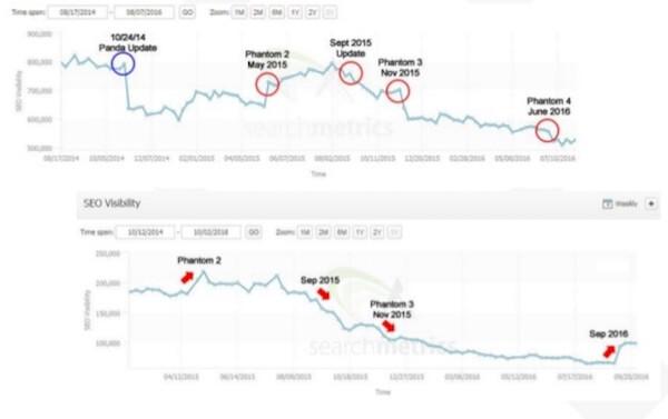 Recent major Google search algorithm updates