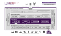 Companies join Linux Foundation to build open IoT edge framework