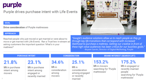Purple life events targeting case study