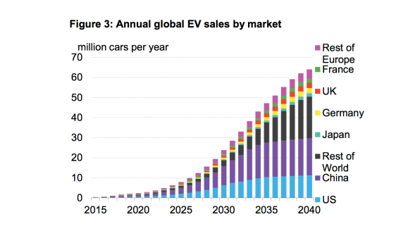 The Electric Vehicle Takeover May Happen Sooner Than Anticipated | DeviceDaily.com