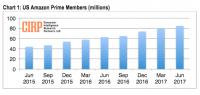 Amazon Prime hits 85M member milestone, researchers say