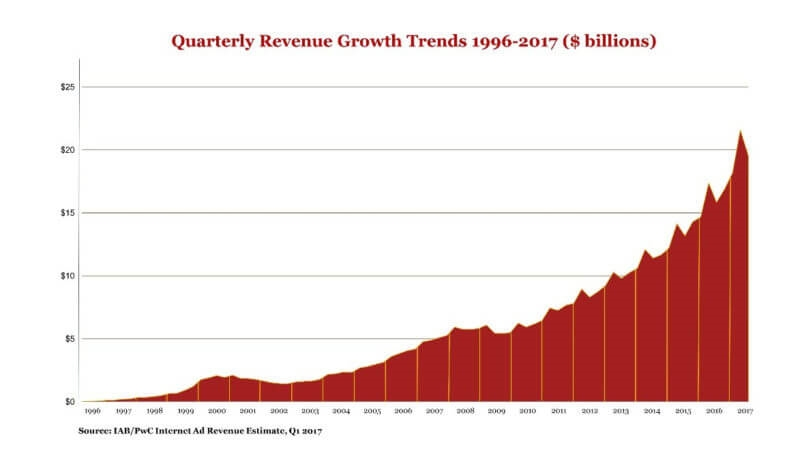 IAB: 2017 Q1 is 7th straight with double-digit growth in US digital ad revenues | DeviceDaily.com