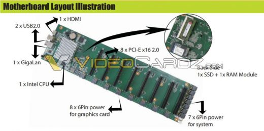 Pascal GPU Based Nvidia Cryptocurrency Mining Solution Detailed; Custom Solution Comes With 8 GP106-100 Cards