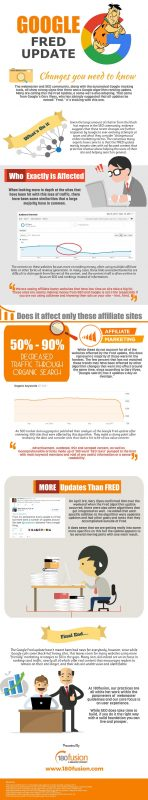 Google Updates Its Algorithm. Again.Meet Fred. [Infographic]