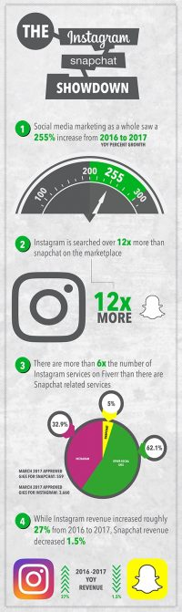 Instagram v. Snapchat (It's Not Even a Battle Yet. Here's Why.)