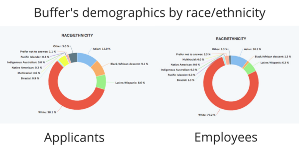 Collecting demographic data helps identify recruiting bias | DeviceDaily.com