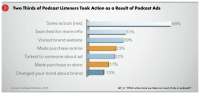 IAB releases its first 'Podcast Playbook' guide for marketers