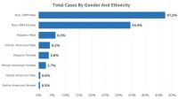 Intel's diversity report bumps up goal to reach full representation