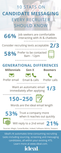 10 Stats On Candidate Messaging Every Recruiter Should Know [Infographic]