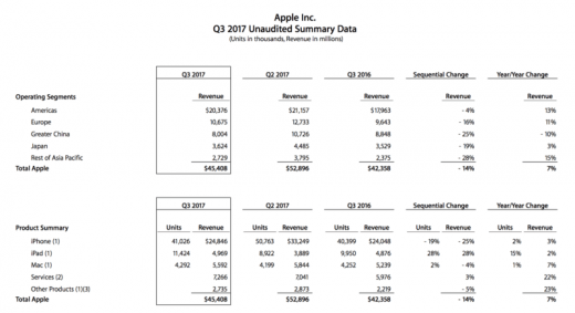 Apple beats Wall Street expectations, offers strong guidance ahead of new iPhone