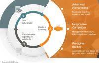 Criteo Heading Toward Greater Authority In Performance Metrics