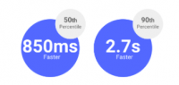 Google announces AMP speed and viewability enhancements for ads