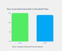 Overdraft fees cost Americans $15 billion last year