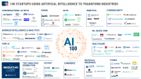 Top 4 Marketing AI Startups