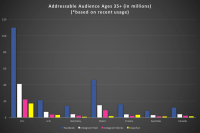 How Facebook's, Instagram's and Snapchat's audience size estimates compare