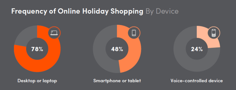 41% report doing majority of their holiday shopping online last year [Survey] | DeviceDaily.com