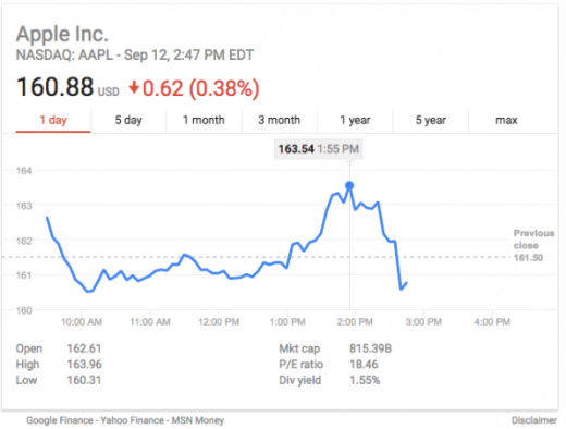 Apple stock dropped as soon as the new iPhones were announced