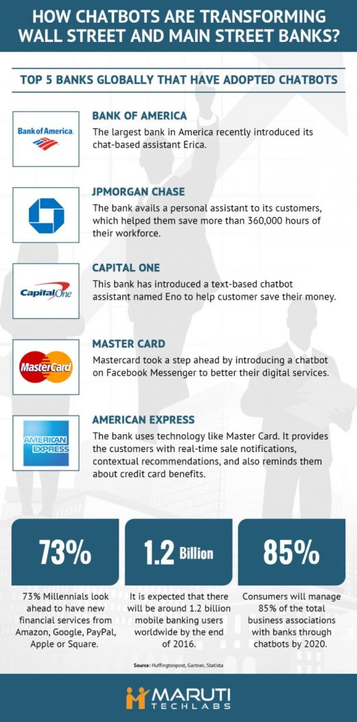 Chatbots in Banking: Which Are the Top 5 Banks That Have Adopted Chatbots? [Infographic]