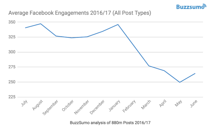 Facebook Engagement Has Plummeted By 20% In 2017 | DeviceDaily.com