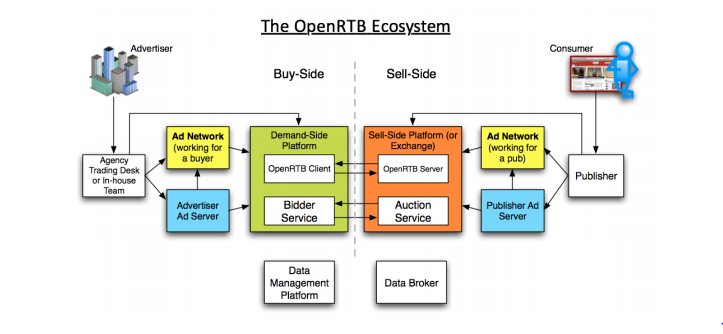 IAB Tech Lab Opens Public Comment On OpenRTB 3.0 | DeviceDaily.com