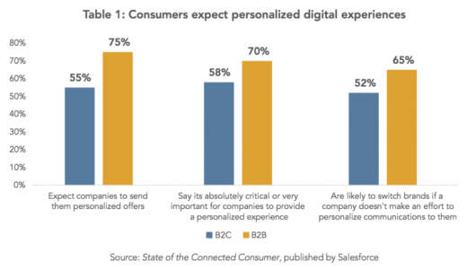MarTech Today Research: A marketer's guide to personalization tools