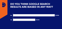 New Research Shows 52% of People Believe Google Search is Biased