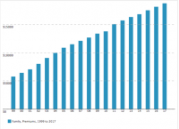 This scary chart shows skyrocketing insurance premiums over the last 18 years