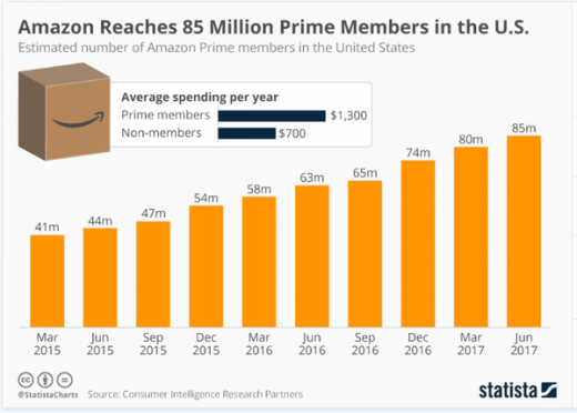 Why Amazon Is The New Google For Buying