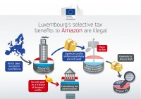 EU: Amazon must pay back unfair tax benefits worth €250 million