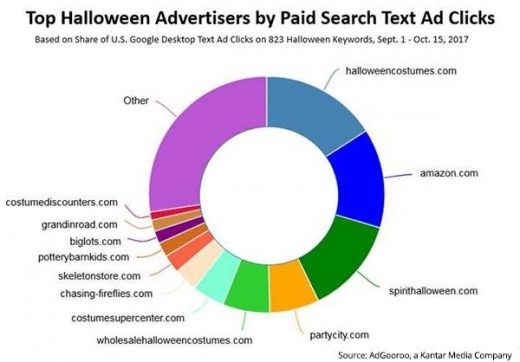AdGooroo: Halloween Campaigns Show Strength In Either Search Ads, PLAs