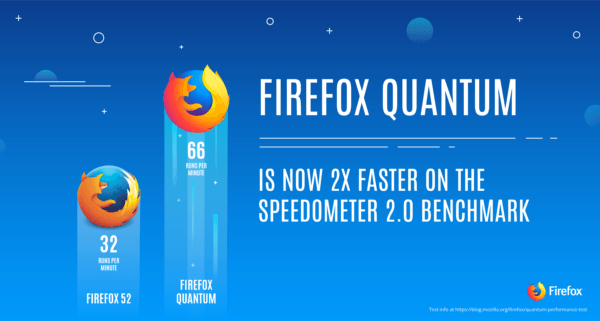 Firefox Quantum beta promises to double your browser speeds | DeviceDaily.com