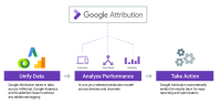 Google Attribution Rolls Out To Thousands Of Marketers